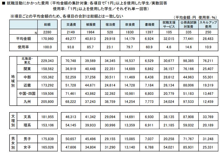 就職活動にかかった費用図(就職白書)