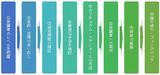 研修の8つのステップ