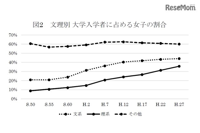 文理別大学入学者に占める女子の割合