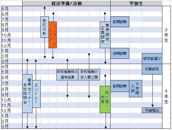 理系学生の就職と学校のスケジュール