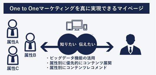 i-web マイページ特徴