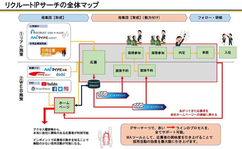 IPサーチ説明