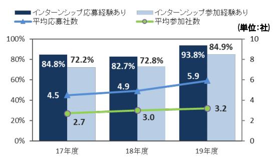21卒インターンシップ参加率過去最高