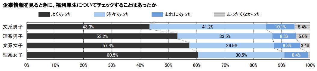 福利厚生重要視する割合