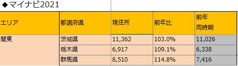 2020-02関東マイナビ