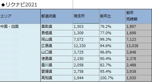 2020-02中国四国リクナビ