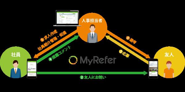 MyReferサービス
