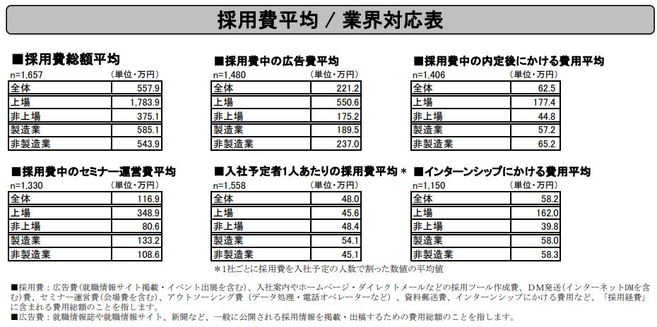 採用費用平均、業界対応表
