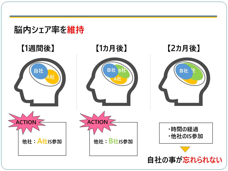 アクションを起こすことで脳内シェア率を維持することが可能