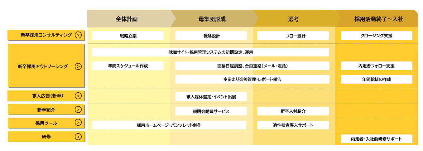 キャリアマート 新卒アウトソーシングサービスマップ