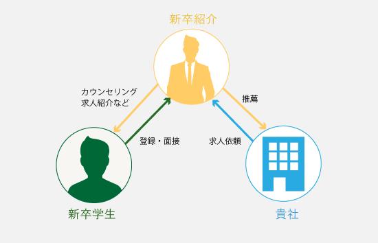 新卒紹介サービス図